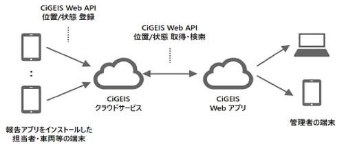 CiGEIS 位置情報サービス